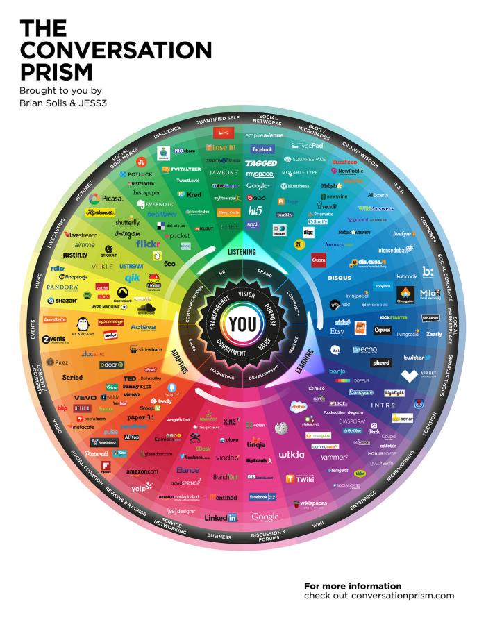 Conversation-Prism