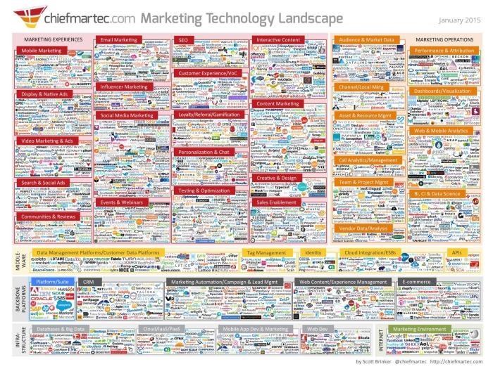 Marketing-Technology-Landscape-e1446477389827