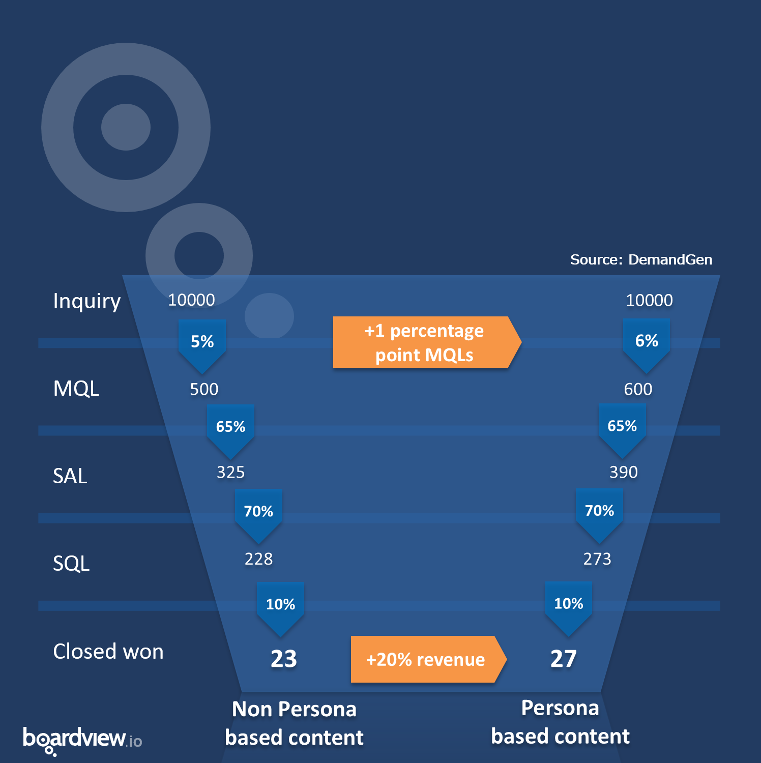 Persona-ROI-funnel-revenue-increase