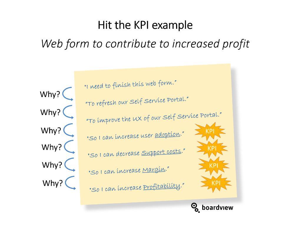 Hit the KPI 1 boardview