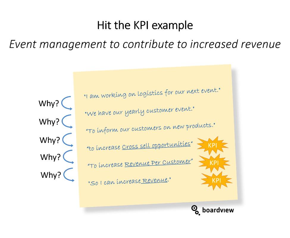 Hit the KPI 3 Boardview