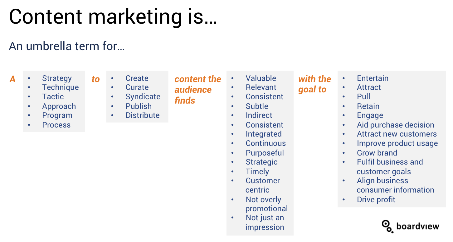 15 Content Marketing Definitions and How They Differ ... Marketing Definition