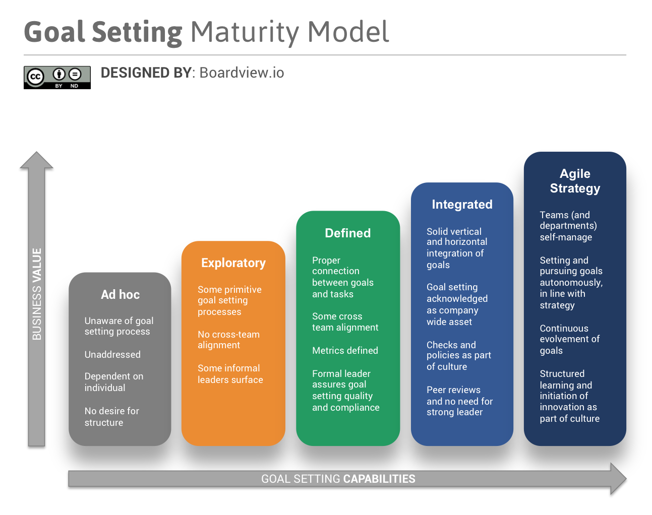 goal-setting-maturity-model-boardview