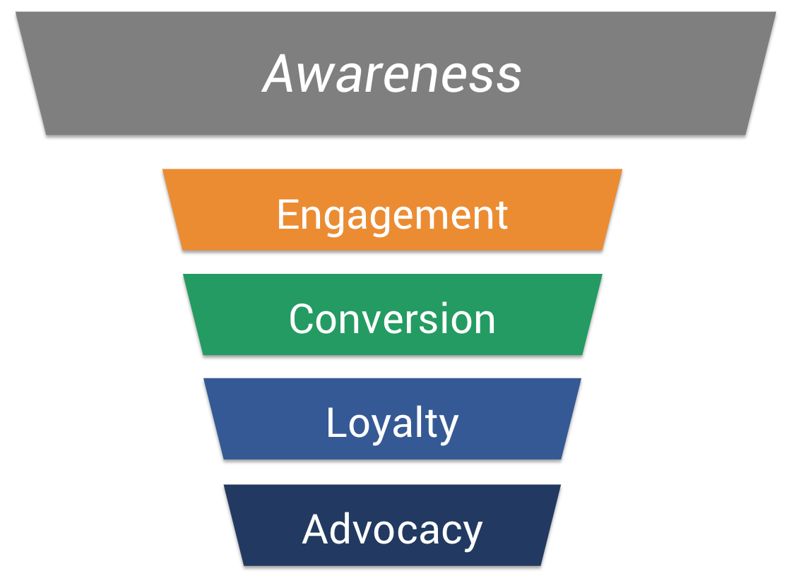 kpi-library-funnel-awareness