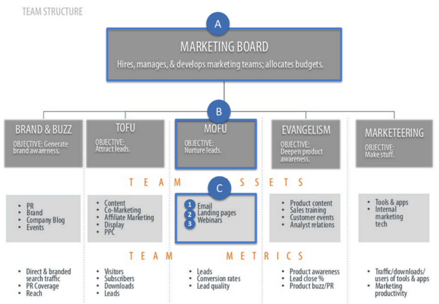 A Winning Agile Marketing Team Template Boardview Hubspot Inbound Marketing Team Structure A Winning Agile Marketing Team Template