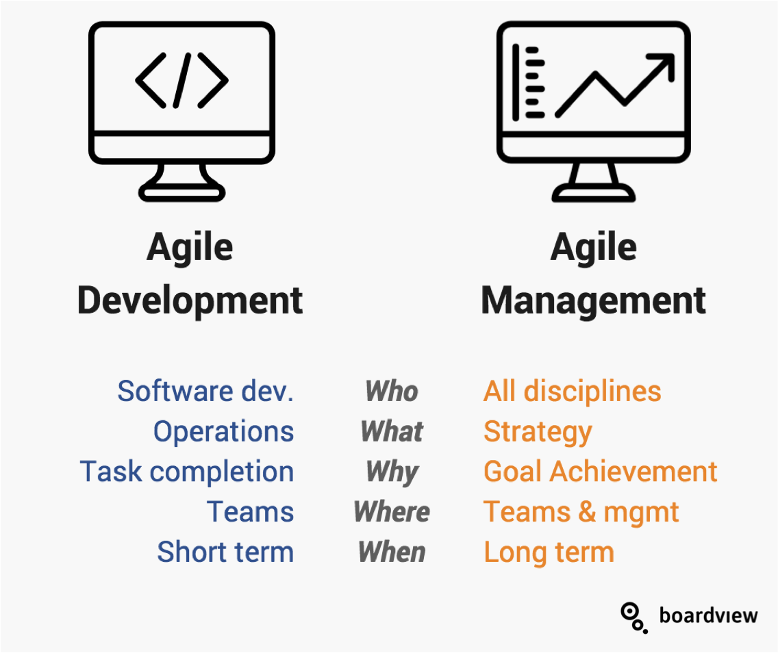 Agile development Agile Management comparison differences