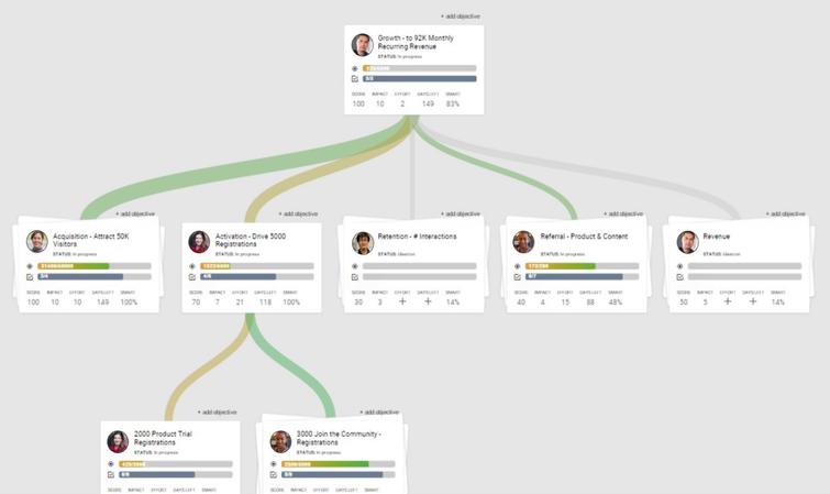 Boardview Growth Map tree deal maker