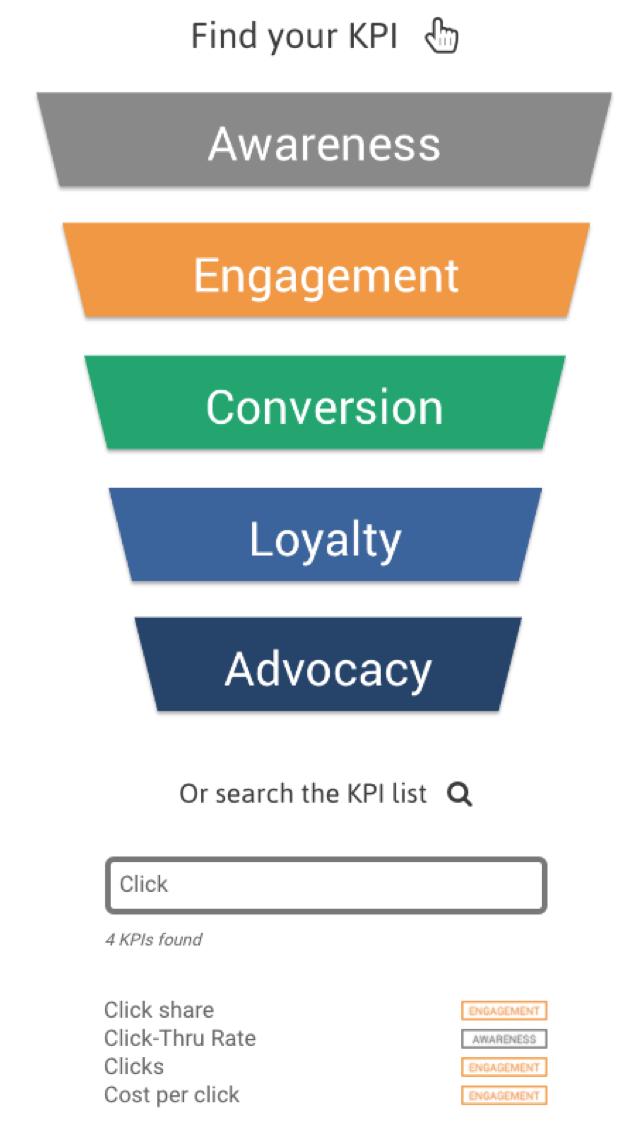 KPI library funnel