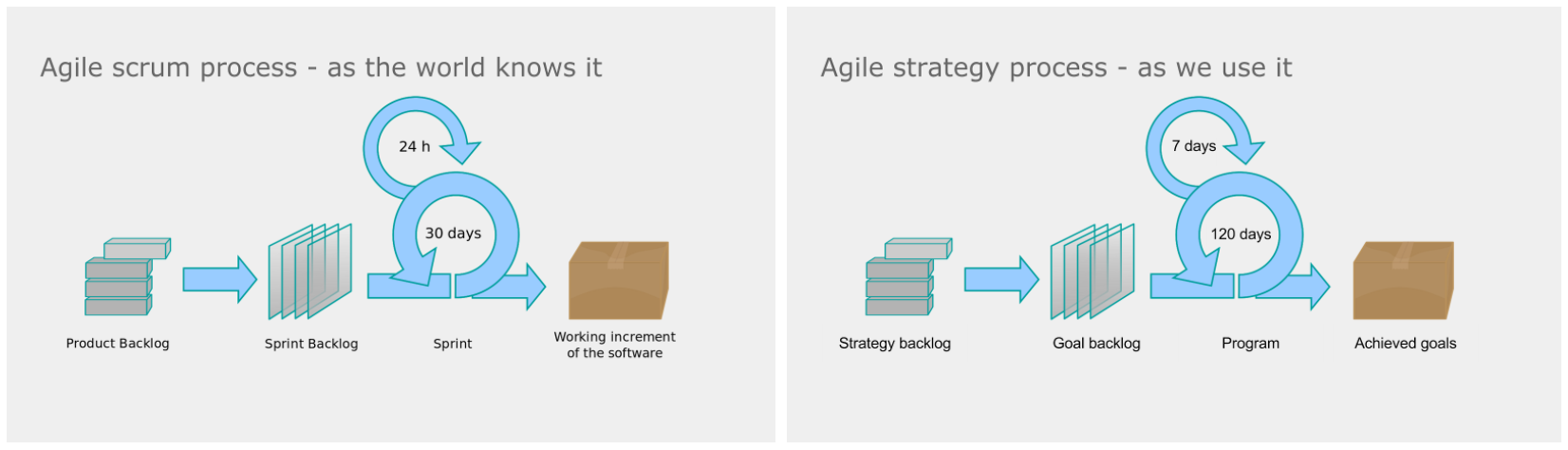differences agile