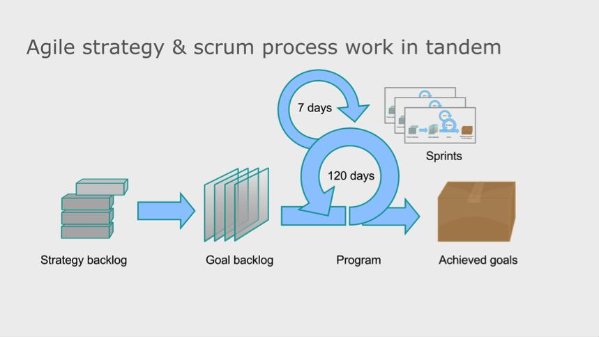 agile scrum strategy tandem