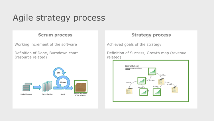 agile strategy process achievement