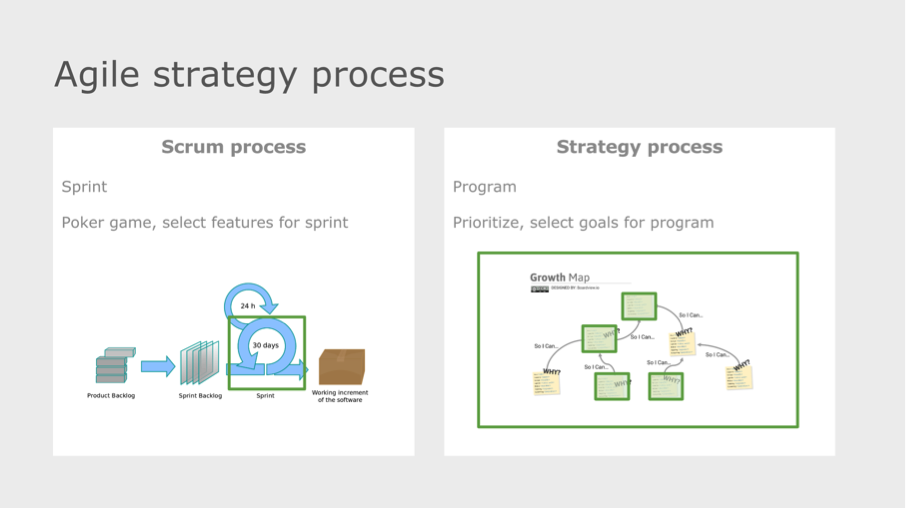 agile strategy process program
