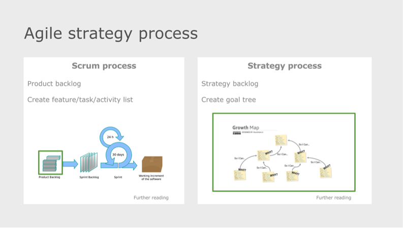 agile strategy process