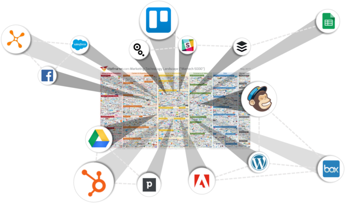 Marketing technology martech stack kaboom