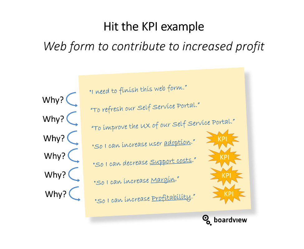 Hit the KPI 1 boardview
