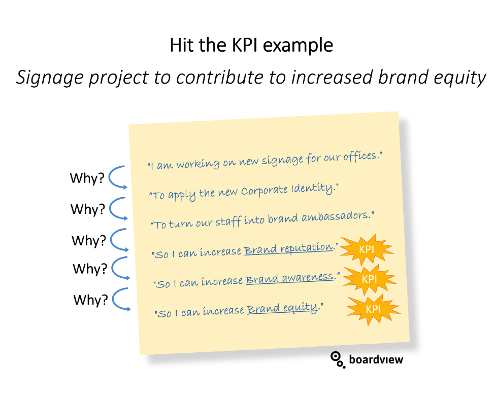 Hit the KPI 2 Boardview