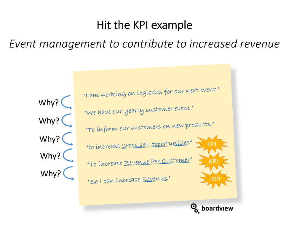 Hit the KPI 3 Boardview