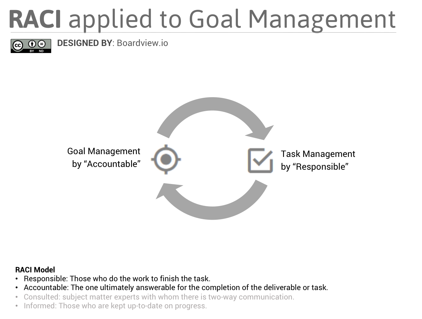 raci-applied-to-goal-management Boardview