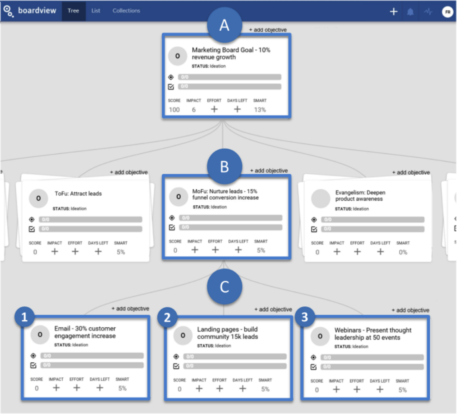Boardview agile marketing inbound team structure actionable