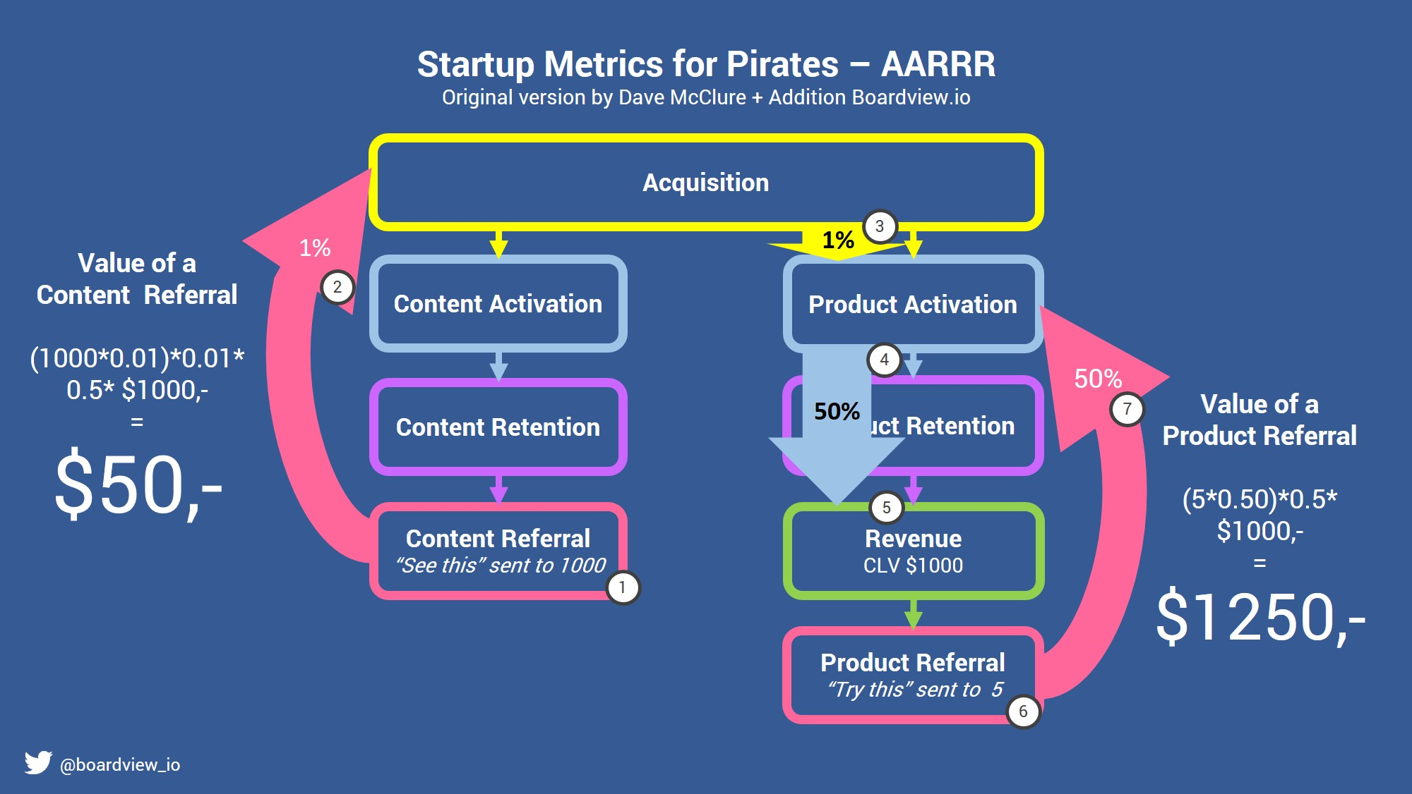 Startup Matrics for Pirates + boardview addition