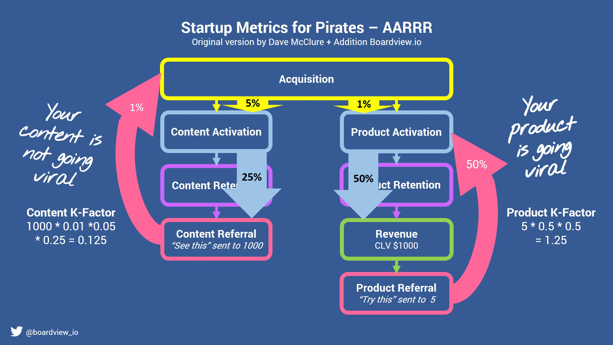 Startup Metrics for Pirates + boardview addition viral