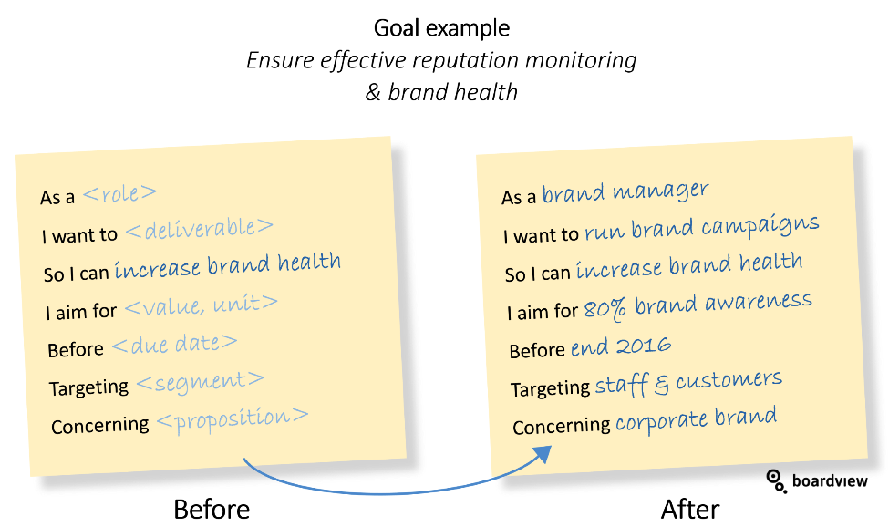 Definition of Success DoS Boardview Brand Health