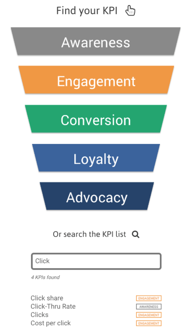 KPI library funnel