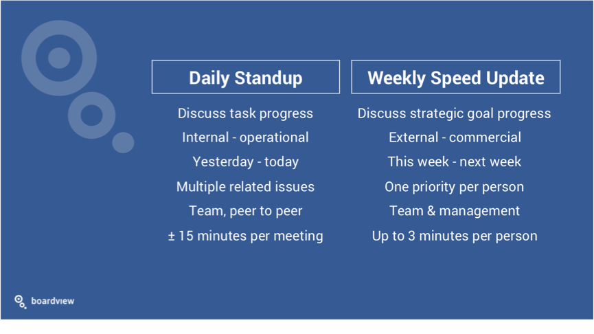 Strategy meeting speed update