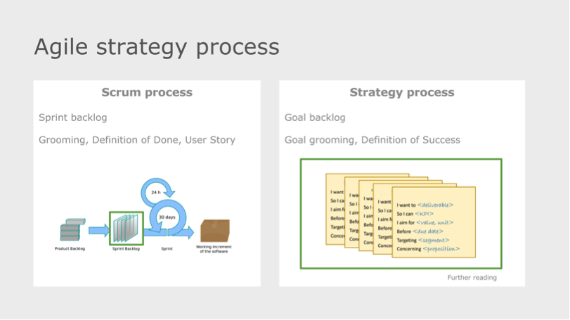 agile strategy process definition of success