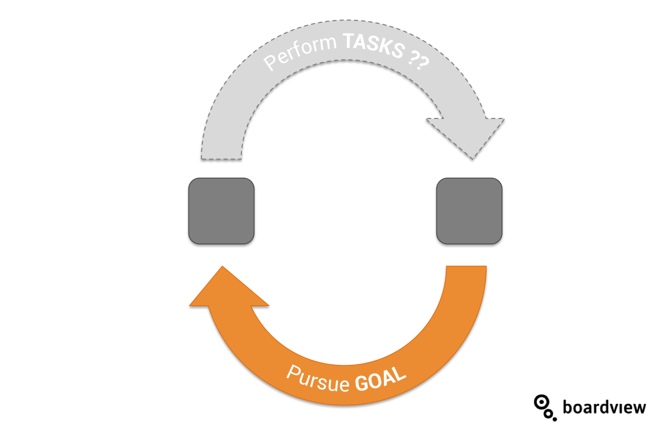 Agile goal setting cycle Boardview only goal