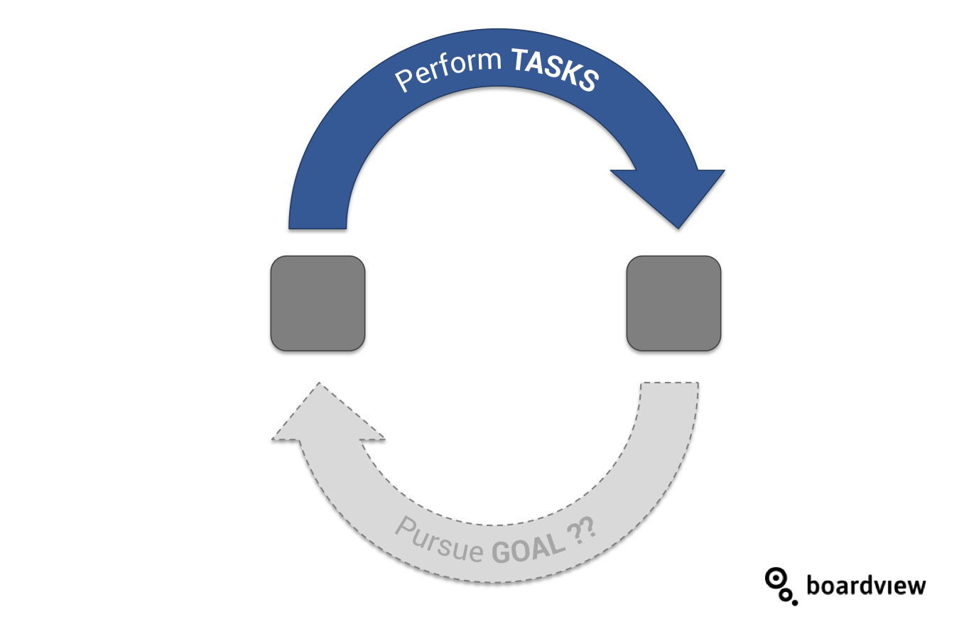 Agile goal setting cycle Boardview only task
