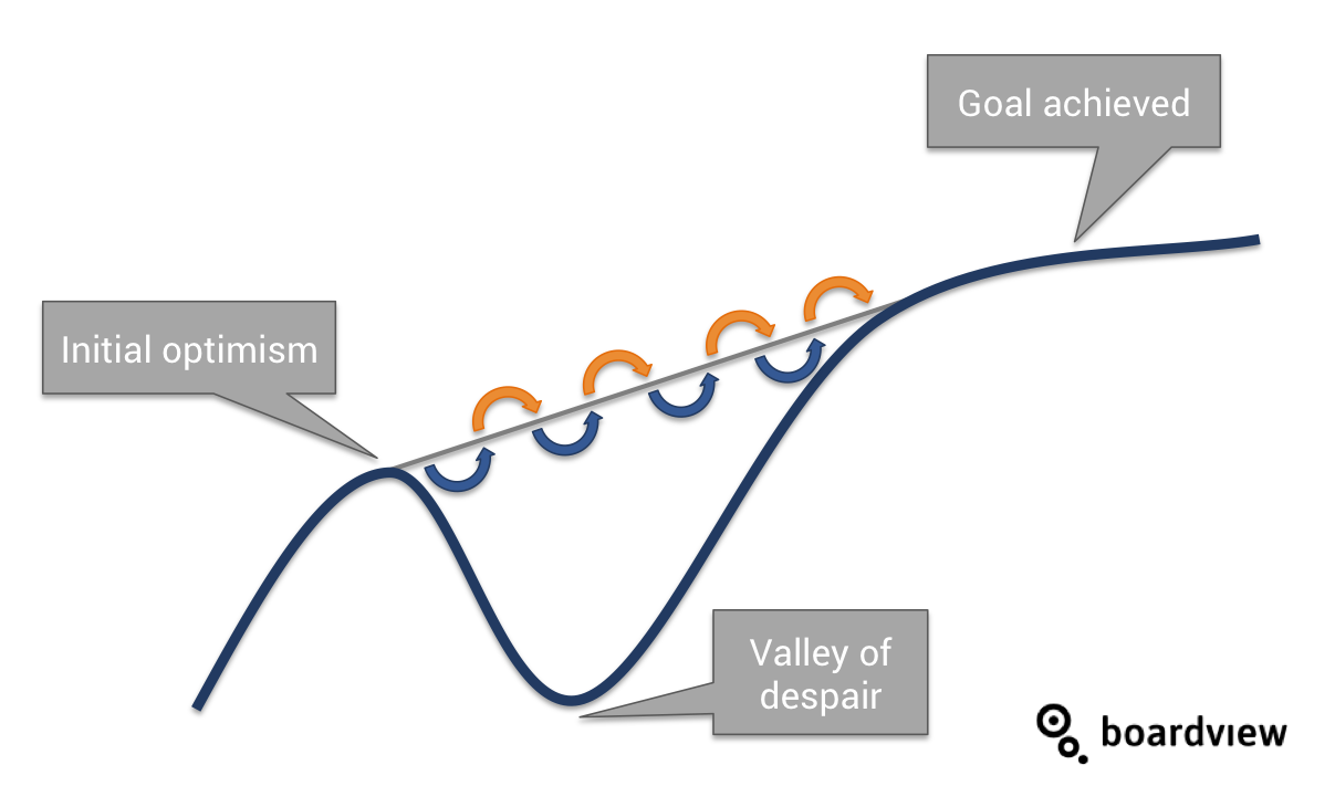 Boardview goal setting valley of despair agile goal setting cycle