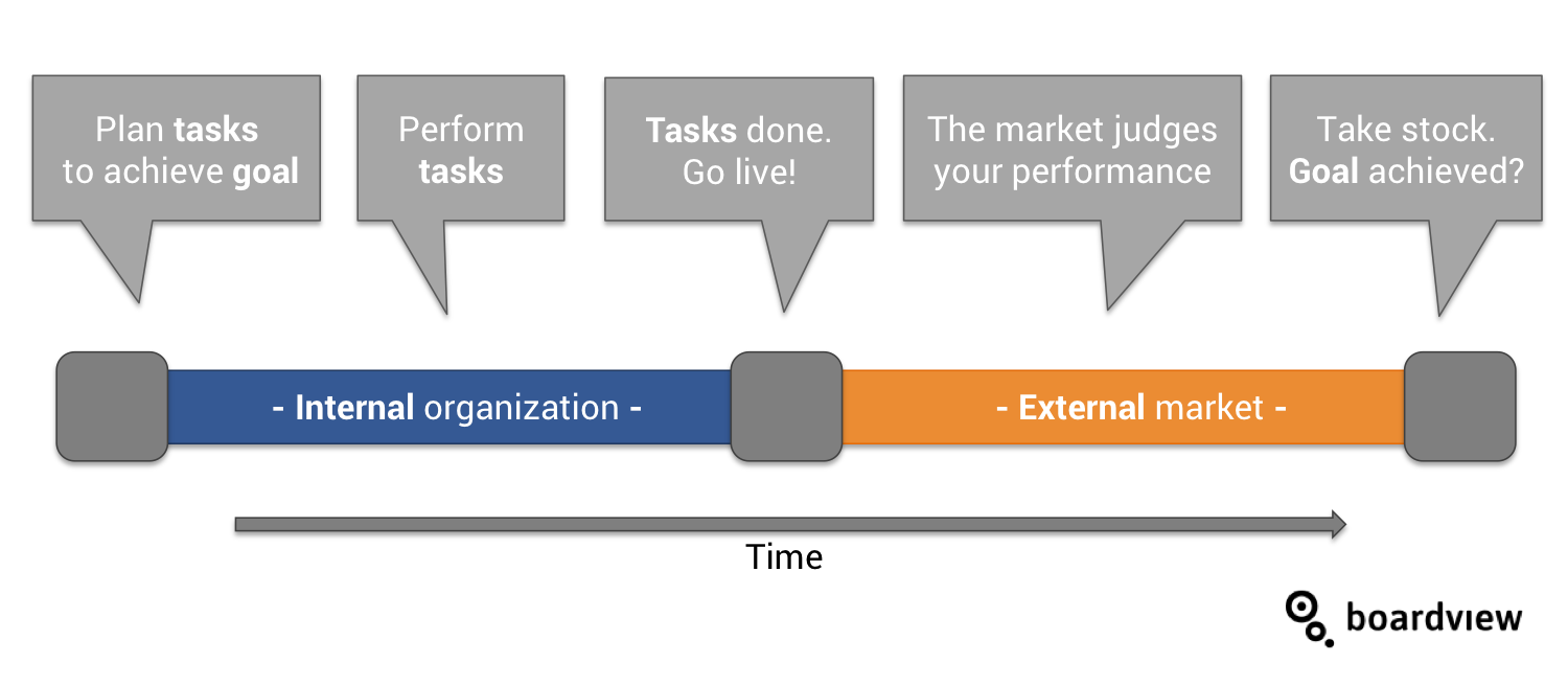 Goal setting tasks difference timeline Boardview