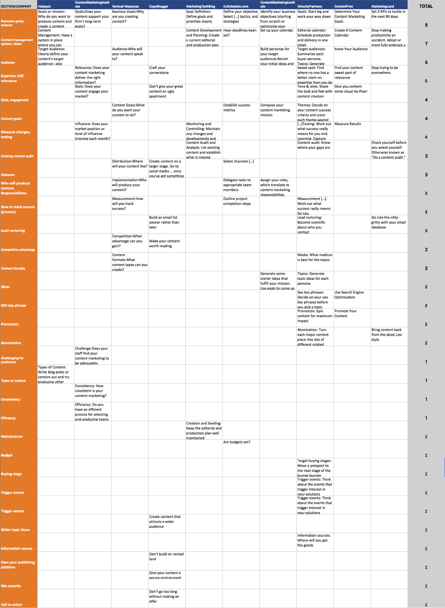 content-marketing-strategy-checklist-research-matrix-boardview