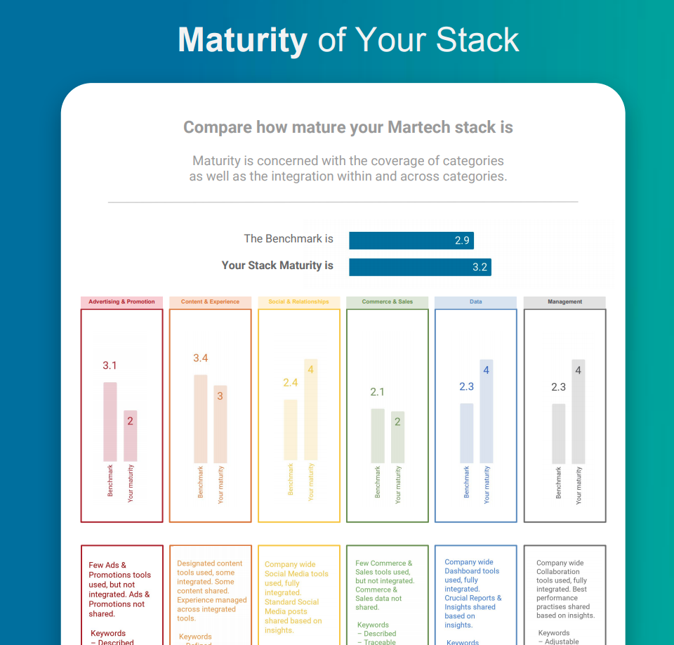 Do The 3 Minute MarTech Benchmark Test Its Free