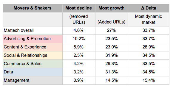 MarTech market growth and decline changes