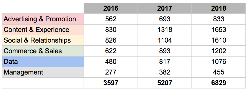 MarTech tools growth yearly